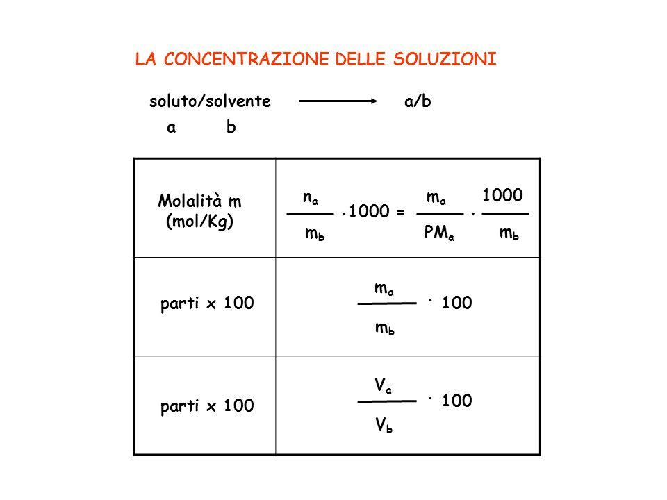 LA CONCENTRAZIONE DELLE SOLUZIONI soluto/solvente a b a/b Molalità m (mol/Kg). = nana mbmb mama PM a. 1000 mbmb parti x 100 mama mbmb. 100 parti x 100