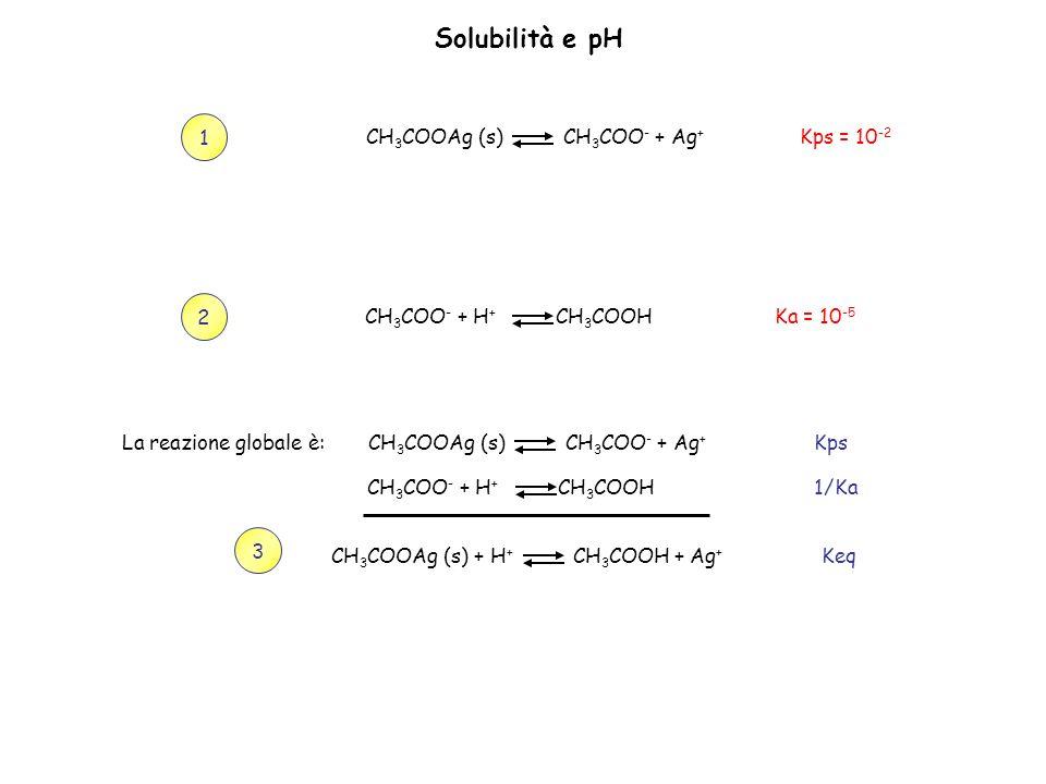 Solubilità e pH La reazione globale è: 1 Kps = 10 -2 CH 3 COOAg (s) CH 3 COO - + Ag + CH 3 COO - + H + CH 3 COOHKa = 10 -5 2 CH 3 COO - + H + CH 3 COOH CH 3 COOAg (s) CH 3 COO - + Ag + Kps 1/Ka CH 3 COOAg (s) + H + CH 3 COOH + Ag + Keq 3
