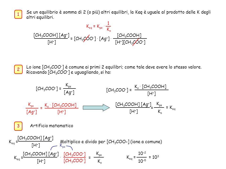 1 Se un equilibrio è somma di 2 (o più) altri equilibri, la Keq è uguale al prodotto delle K degli altri equilibri. K eq = K ps. 1 KaKa [H + ] [CH 3 C