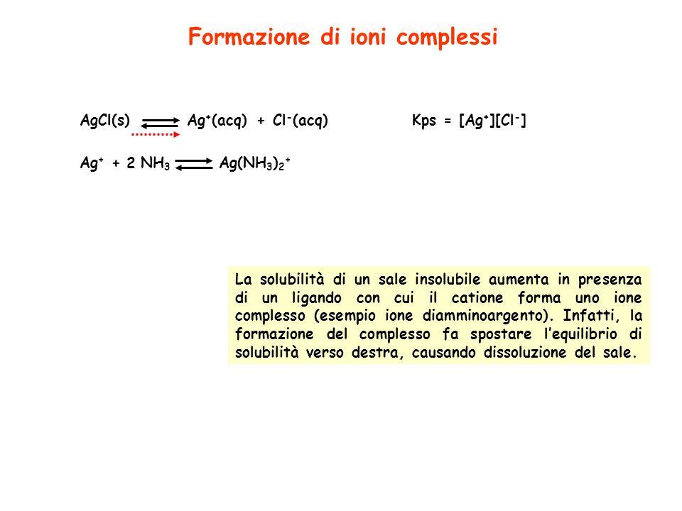 Formazione di ioni complessi AgCl(s)Ag + (acq)+Cl - (acq)Kps = [Ag + ][Cl - ] La solubilità di un sale insolubile aumenta in presenza di un ligando co