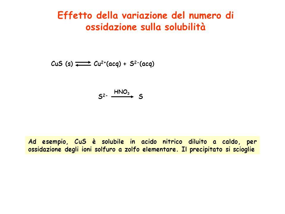 Effetto della variazione del numero di ossidazione sulla solubilità CuS (s)Cu 2+ (acq)+S 2- (acq) Ad esempio, CuS è solubile in acido nitrico diluito