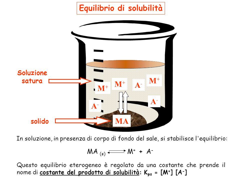 Soluzione satura M+M+ M+M+ A-A- MA solido A-A- Equilibrio di solubilità In soluzione, in presenza di corpo di fondo del sale, si stabilisce l equilibrio: Questo equilibrio eterogeneo è regolato da una costante che prende il nome di costante del prodotto di solubilità: K ps = [M + ] [A - ] M+M+ A-A- MA (s) M + + A -