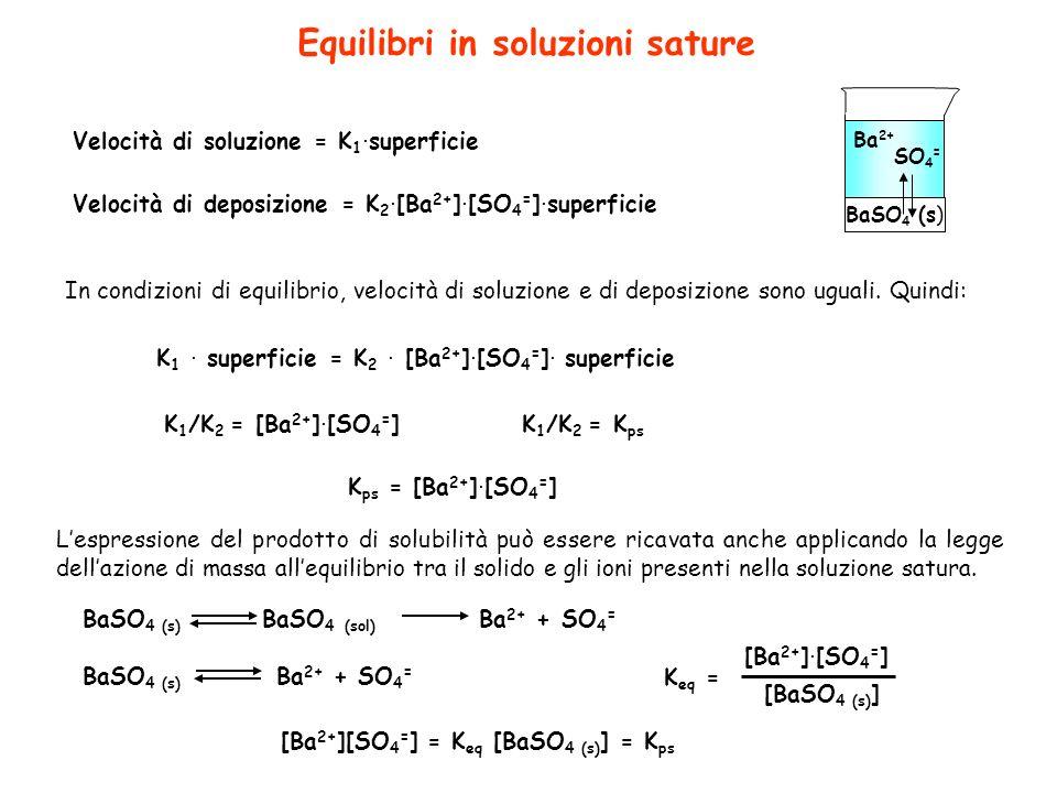 Equilibri in soluzioni sature Velocità di soluzione = K 1. superficie Velocità di deposizione = K 2. [Ba 2+ ]. [SO 4 = ]. superficie In condizioni di