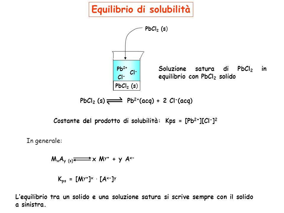 Equilibrio di solubilità Lequilibrio tra un solido e una soluzione satura si scrive sempre con il solido a sinistra. PbCl 2 (s)Pb 2+ (acq)+2 Cl - (acq