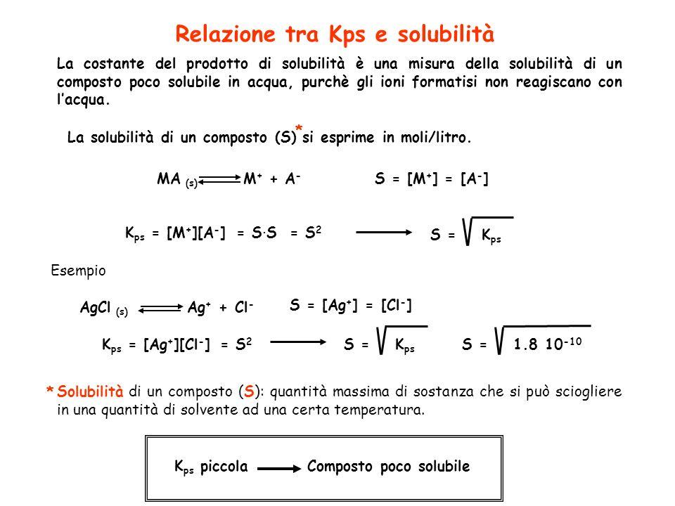 Relazione tra Kps e solubilità La costante del prodotto di solubilità è una misura della solubilità di un composto poco solubile in acqua, purchè gli