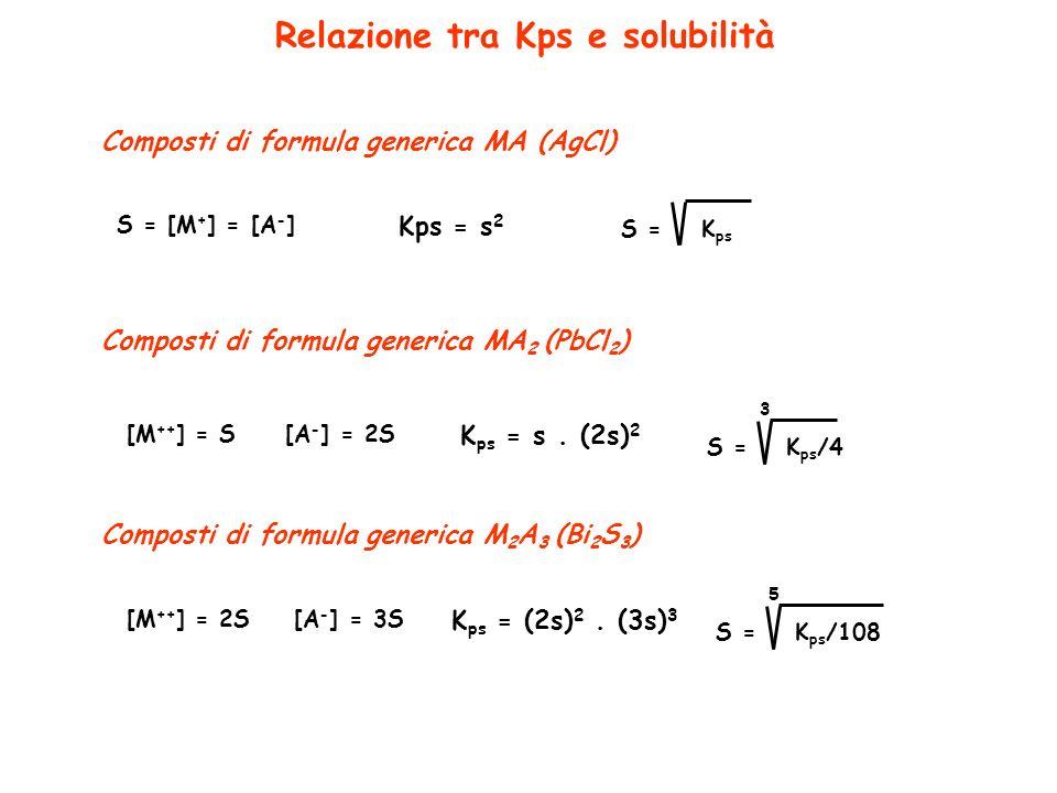 Composti di formula generica MA (AgCl) S = [M + ] = [A - ] Kps = s 2 S =K ps Composti di formula generica MA 2 (PbCl 2 ) [M ++ ] = S [A - ] = 2S K ps