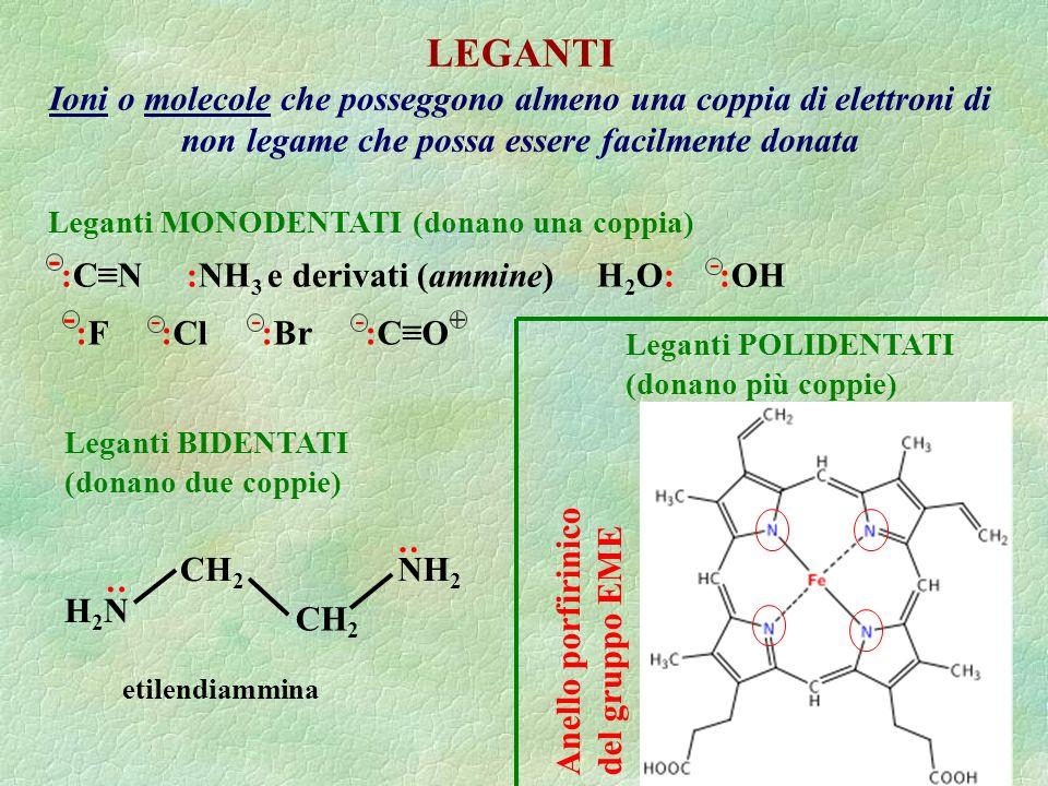 LEGANTI Ioni o molecole che posseggono almeno una coppia di elettroni di non legame che possa essere facilmente donata Leganti MONODENTATI (donano una coppia) - :CN :NH 3 e derivati (ammine) H 2 O: - :OH - :F - :Cl - :Br - :CO + Leganti BIDENTATI (donano due coppie) H2NH2N NH 2 CH 2 : : Leganti POLIDENTATI (donano più coppie) etilendiammina Anello porfirinico del gruppo EME