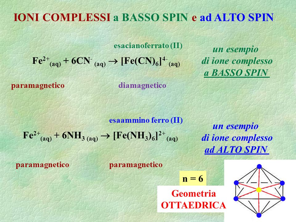 IONI COMPLESSI a BASSO SPIN e ad ALTO SPIN Fe 2+ (aq) + 6NH 3 (aq) [Fe(NH 3 ) 6 ] 2+ (aq) esaammino ferro (II) un esempio di ione complesso ad ALTO SPIN paramagnetico Fe 2+ (aq) + 6CN - (aq) [Fe(CN) 6 ] 4- (aq) esacianoferrato (II) un esempio di ione complesso a BASSO SPIN paramagneticodiamagnetico Geometria OTTAEDRICA n = 6