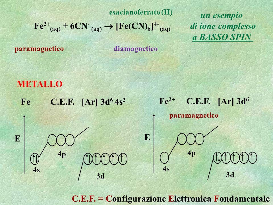 Fe 2+ (aq) + 6CN - (aq) [Fe(CN) 6 ] 4- (aq) esacianoferrato (II) un esempio di ione complesso a BASSO SPIN paramagneticodiamagnetico Fe C.E.F. [Ar] 3d