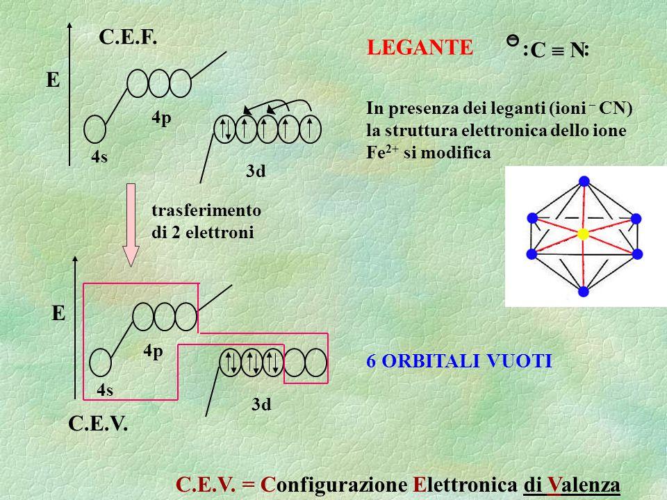 E 4s 4p 3d trasferimento di 2 elettroni E 4s 4p 3d C.E.V. 6 ORBITALI VUOTI C.E.F. C N :: - LEGANTE In presenza dei leganti (ioni – CN) la struttura el