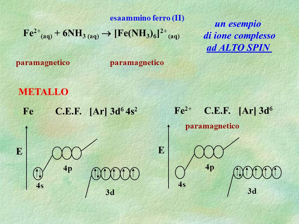 Fe 2+ (aq) + 6NH 3 (aq) [Fe(NH 3 ) 6 ] 2+ (aq) esaammino ferro (II) un esempio di ione complesso ad ALTO SPIN paramagnetico Fe C.E.F. [Ar] 3d 6 4s 2 E