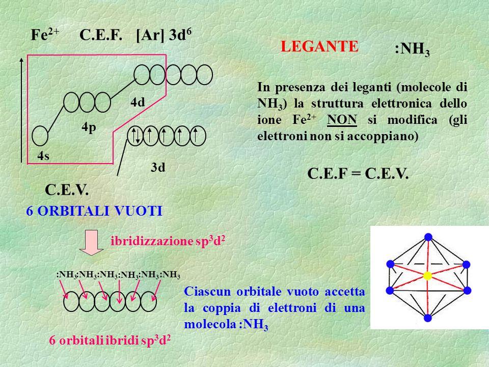 Fe 2+ C.E.F. [Ar] 3d 6 4s 4p 3d 4d C.E.V. ibridizzazione sp 3 d 2 NH 3 : LEGANTE In presenza dei leganti (molecole di NH 3 ) la struttura elettronica