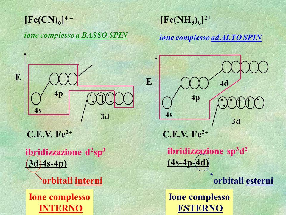 [Fe(CN) 6 ] 4 – E 4s 4p 3d 4d ibridizzazione sp 3 d 2 (4s-4p-4d) [Fe(NH 3 ) 6 ] 2+ E 4s 4p 3d C.E.V.