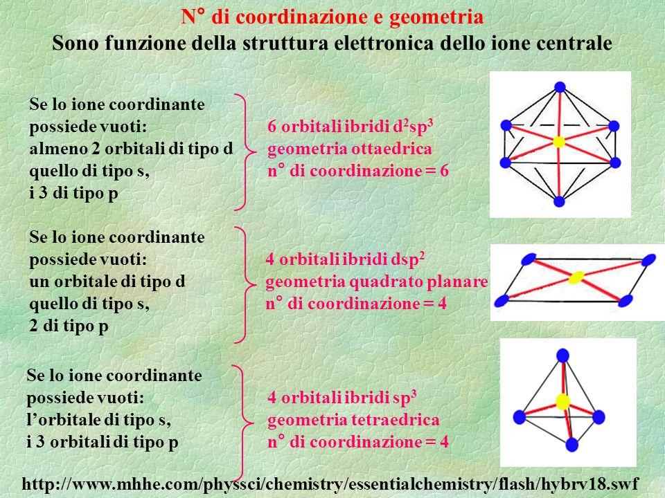 N° di coordinazione e geometria Sono funzione della struttura elettronica dello ione centrale Se lo ione coordinante possiede vuoti: almeno 2 orbitali di tipo d quello di tipo s, i 3 di tipo p 6 orbitali ibridi d 2 sp 3 geometria ottaedrica n° di coordinazione = 6 Se lo ione coordinante possiede vuoti: un orbitale di tipo d quello di tipo s, 2 di tipo p 4 orbitali ibridi dsp 2 geometria quadrato planare n° di coordinazione = 4 Se lo ione coordinante possiede vuoti: lorbitale di tipo s, i 3 orbitali di tipo p 4 orbitali ibridi sp 3 geometria tetraedrica n° di coordinazione = 4 http://www.mhhe.com/physsci/chemistry/essentialchemistry/flash/hybrv18.swf
