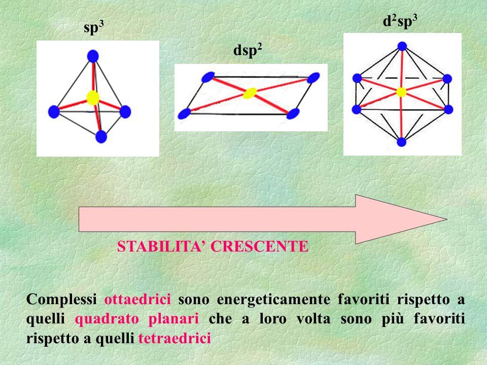 Complessi ottaedrici sono energeticamente favoriti rispetto a quelli quadrato planari che a loro volta sono più favoriti rispetto a quelli tetraedrici STABILITA CRESCENTE sp 3 dsp 2 d 2 sp 3