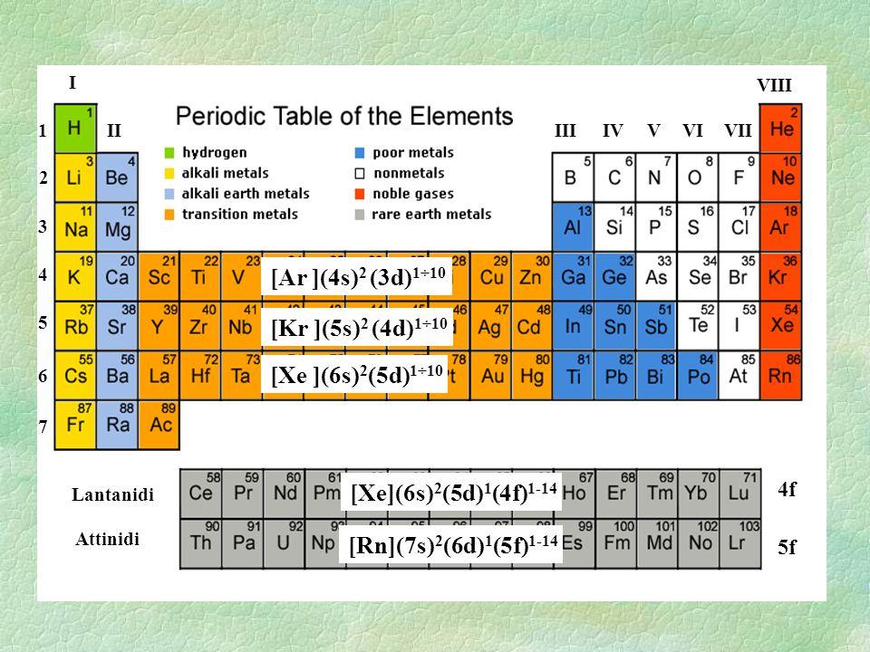 I IIIIIIVVIVVII VIII 1 2 3 4 5 6 7 Lantanidi Attinidi 4f 5f [Ar ](4s) 2 (3d) 1÷10 [Kr ](5s) 2 (4d) 1÷10 [Xe ](6s) 2 (5d) 1÷10 [Xe](6s) 2 (5d) 1 (4f) 1