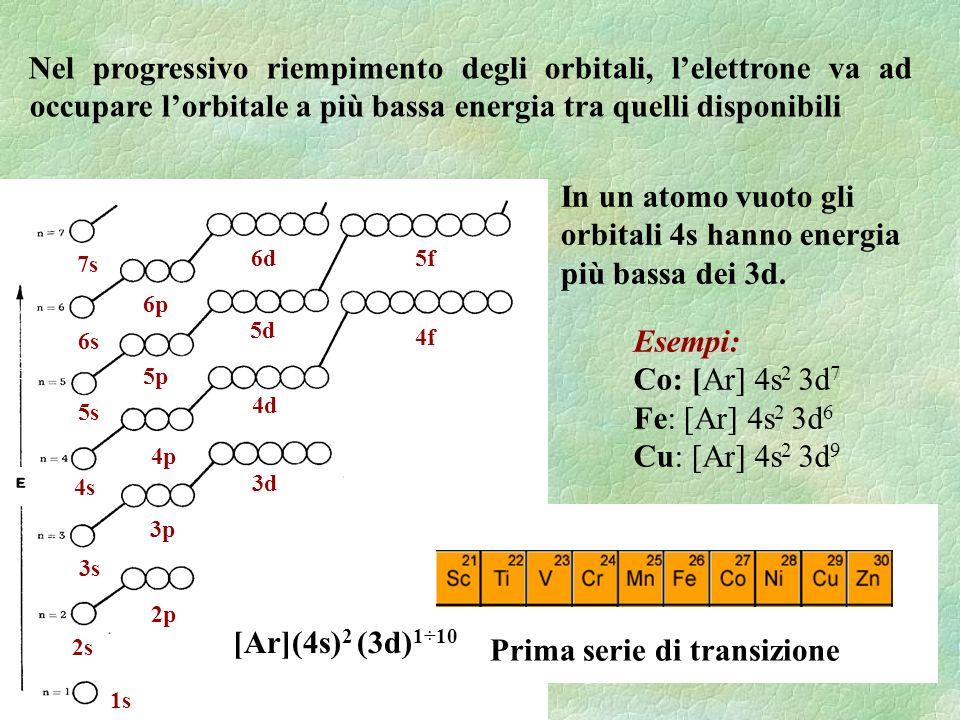Una volta che gli elettroni sono negli orbitali, lordine dei livelli energetici cambia Gli orbitali 4s diventano quelli più esterni e a più alta energia Conseguenza importante: quando si forma uno ione gli elettroni 4s sono quelli persi per primi.