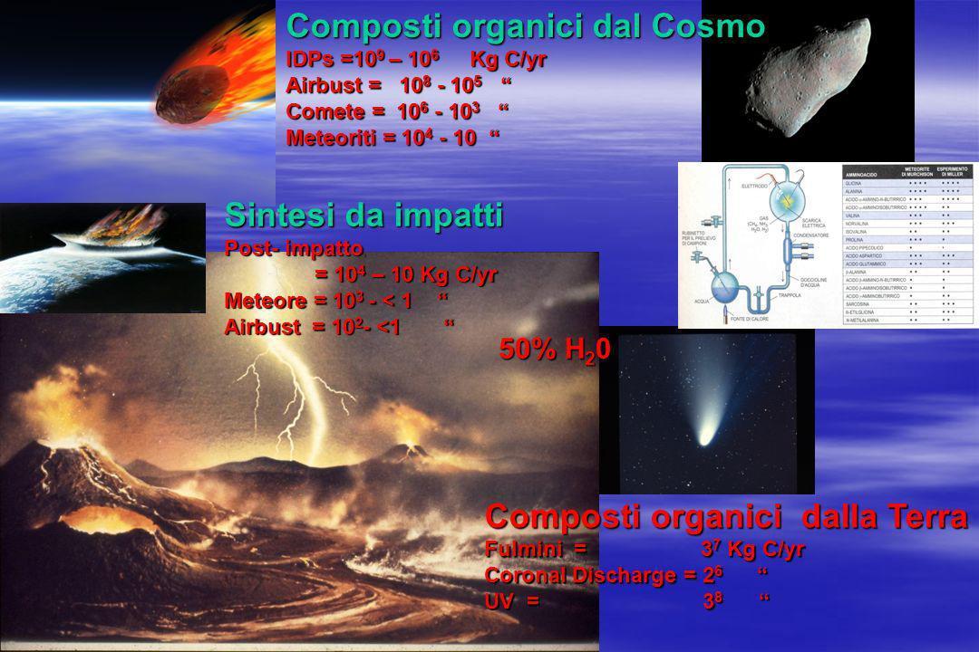 Composti organici dal Cosmo IDPs =10 9 – 10 6 Kg C/yr Airbust = 10 8 - 10 5 Airbust = 10 8 - 10 5 Comete = 10 6 - 10 3 Comete = 10 6 - 10 3 Meteoriti