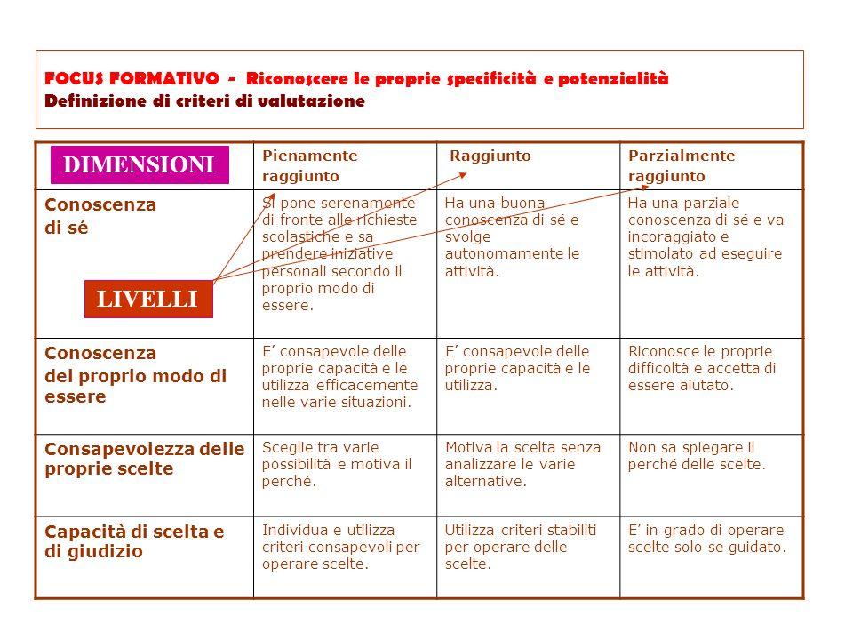 FOCUS FORMATIVO - Riconoscere le proprie specificità e potenzialità Definizione di criteri di valutazione Pienamente raggiunto RaggiuntoParzialmente r