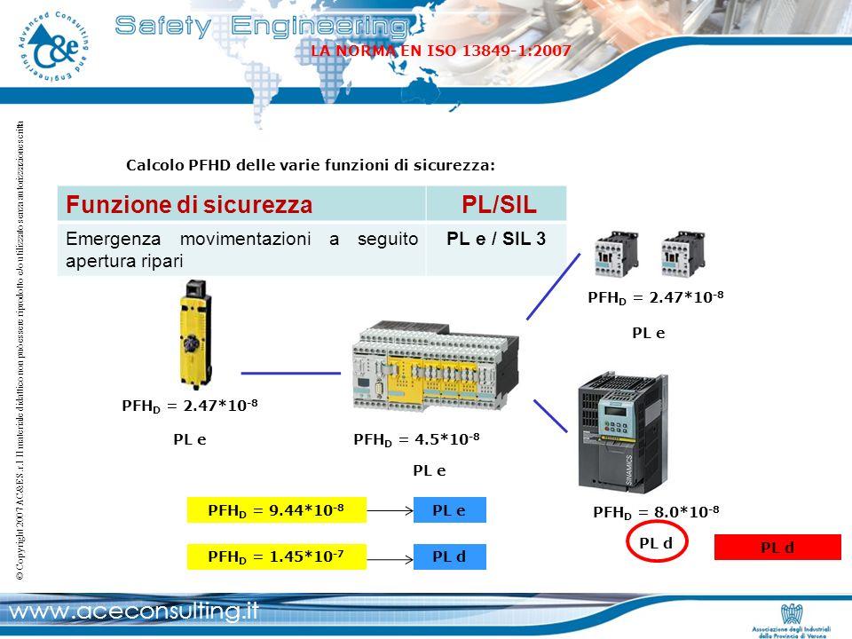 www.aceconsulting.it © Copyright 2007 AC&E S.r.l Il materiale didattico non può essere riprodotto e/o utilizzato senza autorizzazione scritta Calcolo
