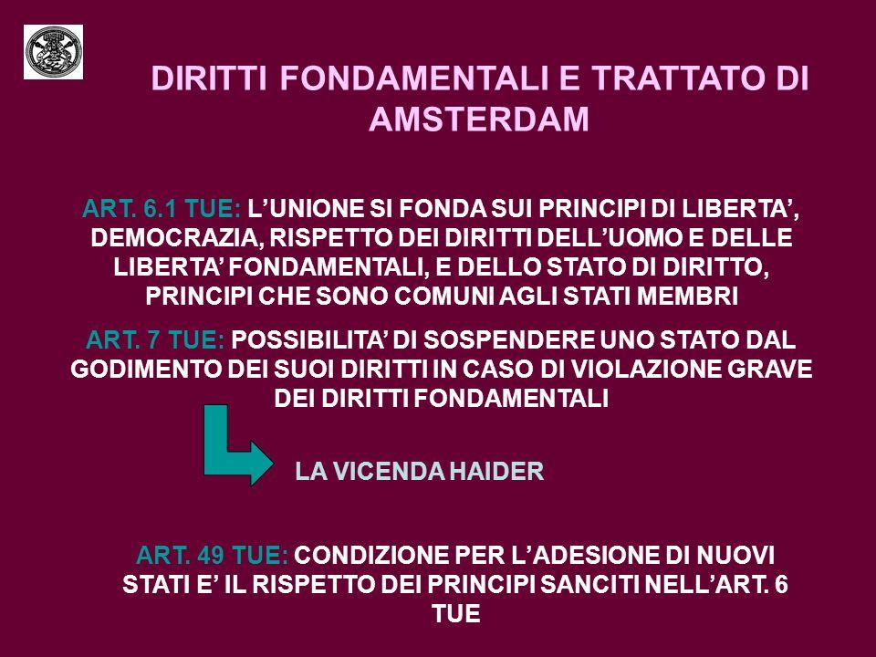 DIRITTI FONDAMENTALI E TRATTATO DI AMSTERDAM ART. 6.1 TUE: LUNIONE SI FONDA SUI PRINCIPI DI LIBERTA, DEMOCRAZIA, RISPETTO DEI DIRITTI DELLUOMO E DELLE