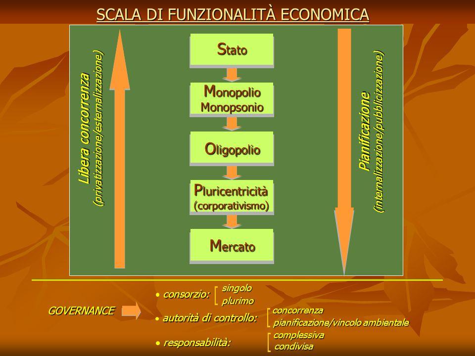 SCALA DI FUNZIONALITÀ ECONOMICA Libera concorrenza (privatizzazione/esternalizzazione) Pianificazione(internalizzazione/pubblicizzazione) GOVERNANCE c