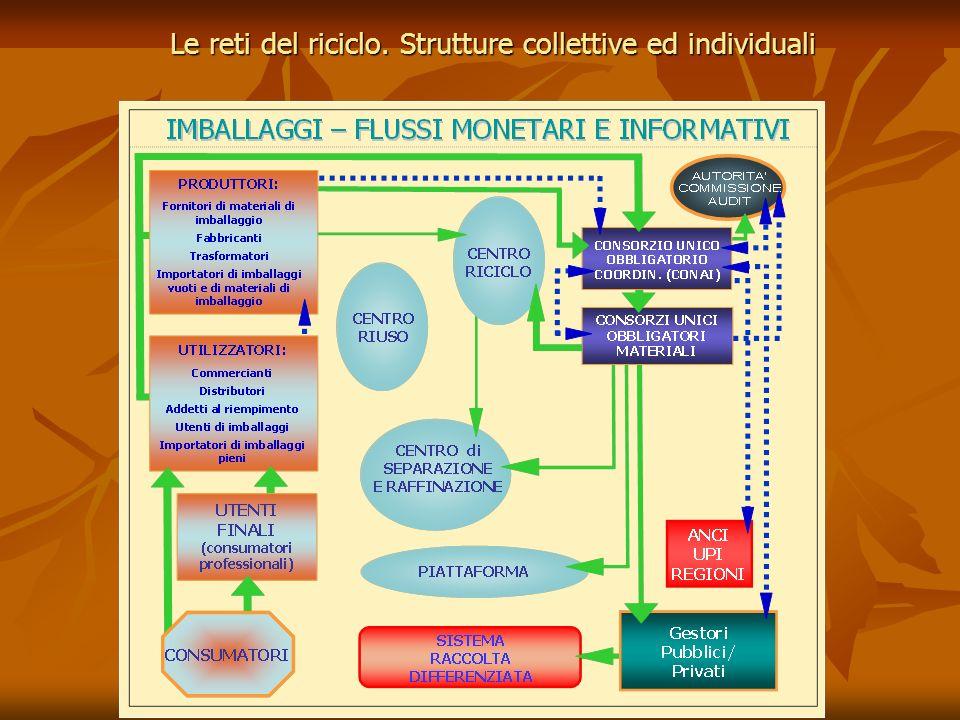 Le reti del riciclo. Strutture collettive ed individuali