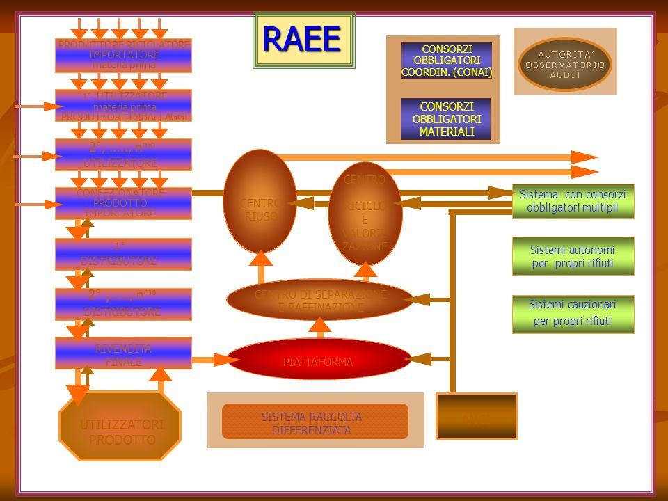 RAEE PIATTAFORMA CENTRO RIUSO ANCI Sistema con consorzi obbligatori multipli Sistemi autonomi per propri rifiuti SISTEMA RACCOLTA DIFFERENZIATA UTILIZZATORI PRODOTTO CENTRO DI SEPARAZIONE E RAFFINAZIONE CENTRO RICICLO E VALORIZ ZAZIONE Sistemi cauzionari per propri rifiuti CONSORZI OBBLIGATORI COORDIN.