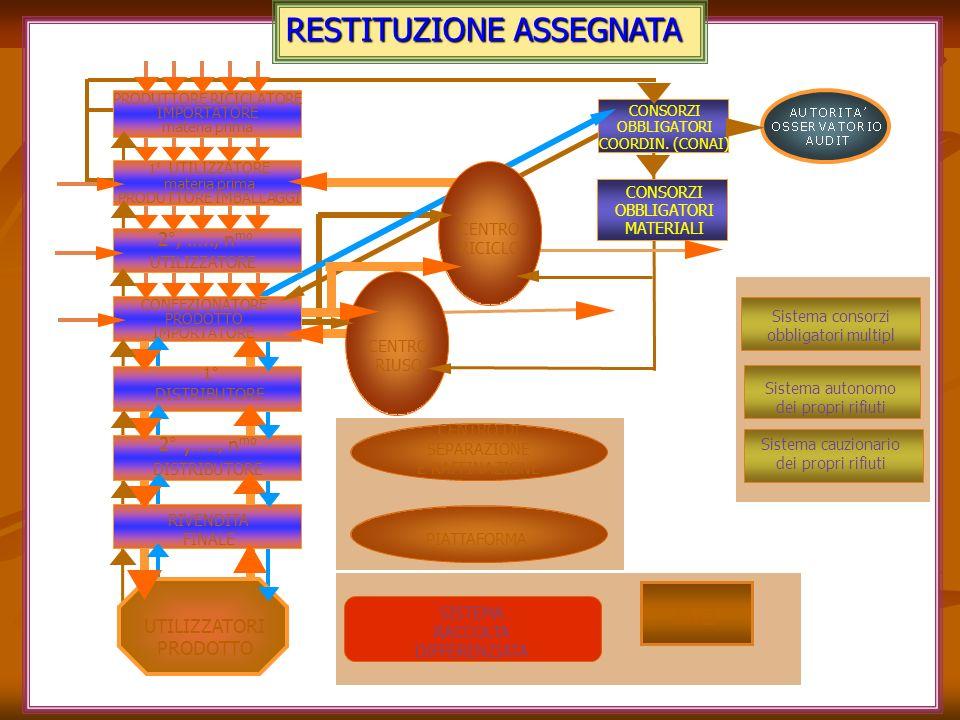 RESTITUZIONE ASSEGNATA PIATTAFORMA ANCI Sistema consorzi obbligatori multipl Sistema autonomo dei propri rifiuti Sistema cauzionario dei propri rifiut