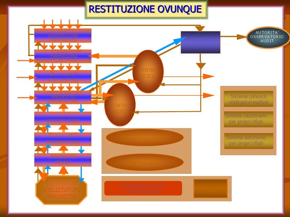 RESTITUZIONE OVUNQUE PIATTAFORMA ANCI Sistema consorzi obbligatori multipli Sistema autonomo per propri rifiuti Sistema cauzionario per propri rifiuti SISTEMA RACCOLTA DIFFERENZIATA UTILIZZATORI PRODOTTO CENTRO DI SEPARAZIONE E RAFFINAZIONE CENTRO RIUSO CENTRO RICICLO PRODUTTORE RICICLATORE IMPORTATORE materia prima RIVENDITA FINALE 2°, ….., n mo DISTRIBUTORE 1° UTILIZZATORE materia prima PRODUTTORE IMBALLAGGI 2°, ….., n mo UTILIZZATORE CONFEZIONATORE PRODOTTO IMPORTATORE 1° DISTRIBUTORE