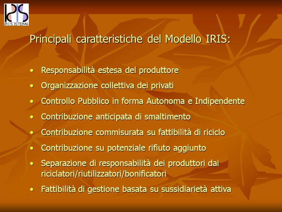 Principali caratteristiche del Modello IRIS: Responsabilità estesa del produttoreResponsabilità estesa del produttore Organizzazione collettiva dei pr