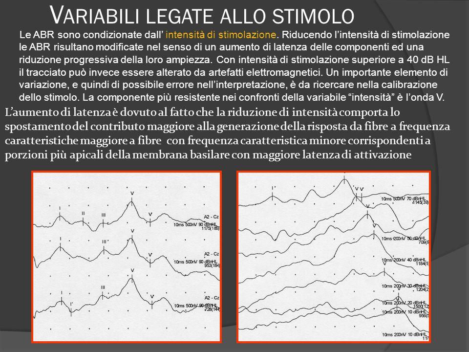 V ARIABILI LEGATE ALLO STIMOLO Le ABR sono condizionate dall intensità di stimolazione. Riducendo lintensità di stimolazione le ABR risultano modifica