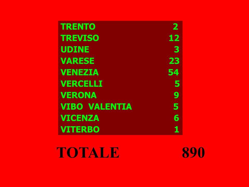 TRENTO 2 TREVISO 12 UDINE 3 VARESE 23 VENEZIA 54 VERCELLI 5 VERONA 9 VIBO VALENTIA 5 VICENZA 6 VITERBO 1 TOTALE 890