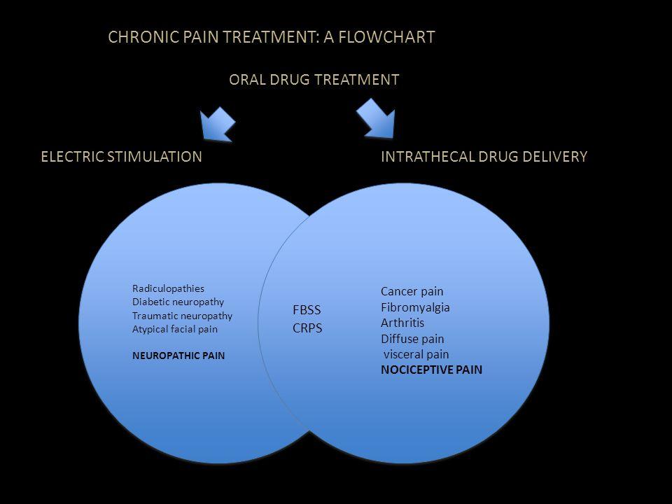 Radiculopathies Diabetic neuropathy Traumatic neuropathy Atypical facial pain NEUROPATHIC PAIN Cancer pain Fibromyalgia Arthritis Diffuse pain viscera