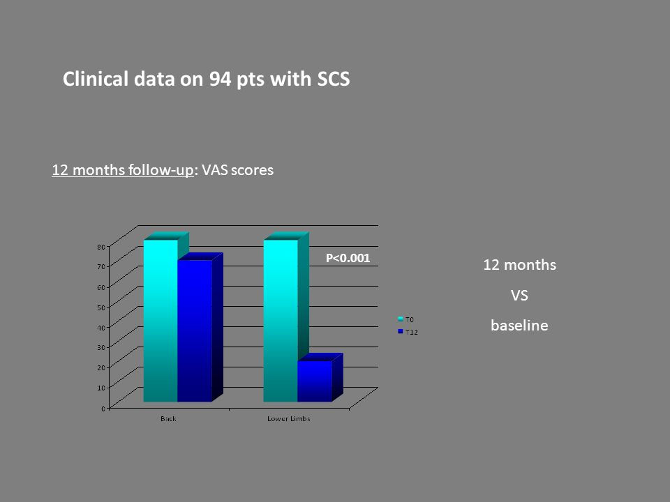 Clinical data on 94 pts with SCS 12 months follow-up: VAS scores P<0.001 12 months VS baseline