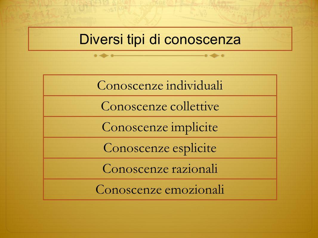 Diversi tipi di conoscenza Conoscenze individuali Conoscenze collettive Conoscenze implicite Conoscenze esplicite Conoscenze razionali Conoscenze emoz