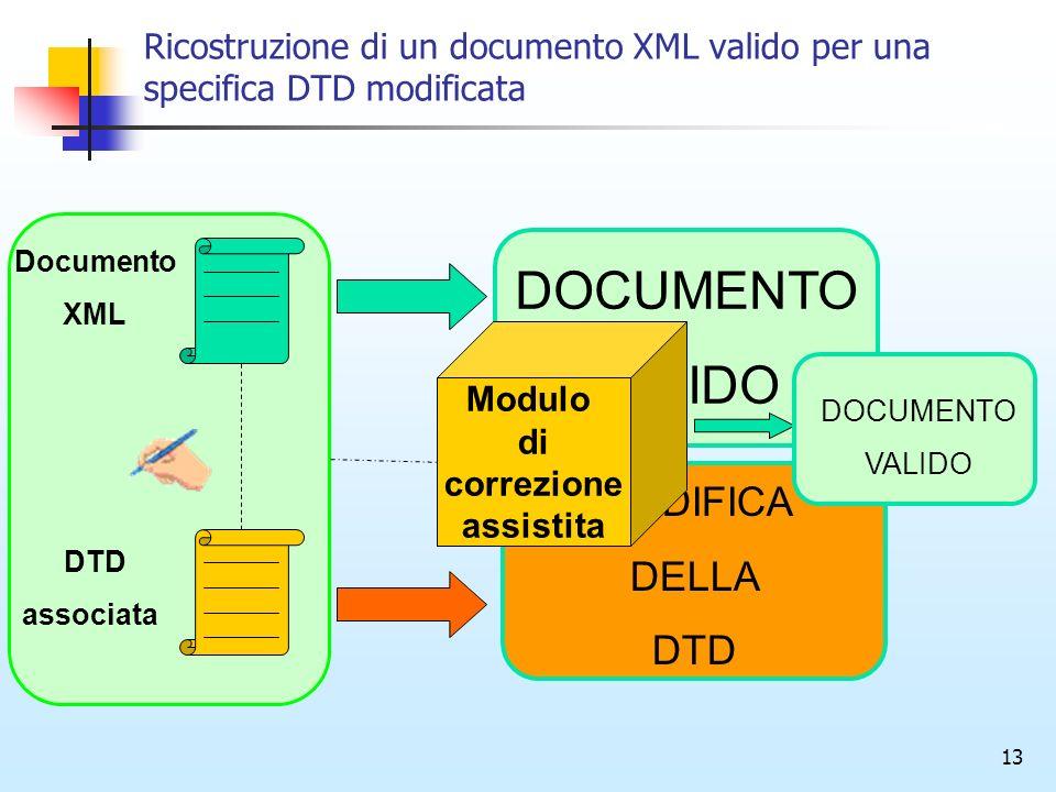 13 Ricostruzione di un documento XML valido per una specifica DTD modificata Documento XML DTD associata DOCUMENTO VALIDO MODIFICA DELLA DTD DOCUMENTO