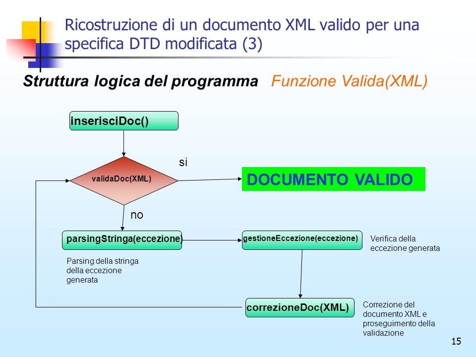 15 Ricostruzione di un documento XML valido per una specifica DTD modificata (3) validaDoc(XML) Struttura logica del programmaFunzione Valida(XML) inserisciDoc() parsingStringa(eccezione) gestioneEccezione(eccezione) correzioneDoc(XML) si no DOCUMENTO VALIDO Parsing della stringa della eccezione generata Verifica della eccezione generata Correzione del documento XML e proseguimento della validazione