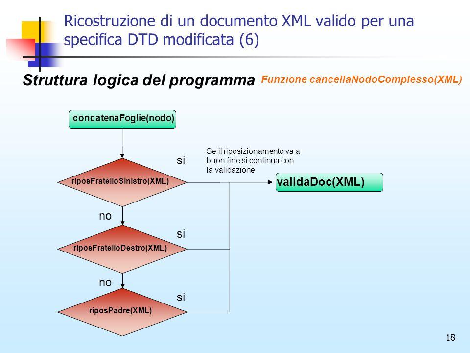 18 Ricostruzione di un documento XML valido per una specifica DTD modificata (6) concatenaFoglie(nodo) riposFratelloSinistro(XML) Struttura logica del