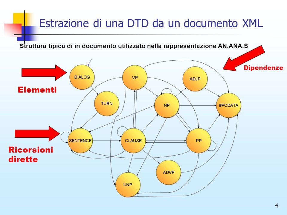 4 Estrazione di una DTD da un documento XML Elementi Dipendenze Ricorsioni dirette Struttura tipica di in documento utilizzato nella rappresentazione
