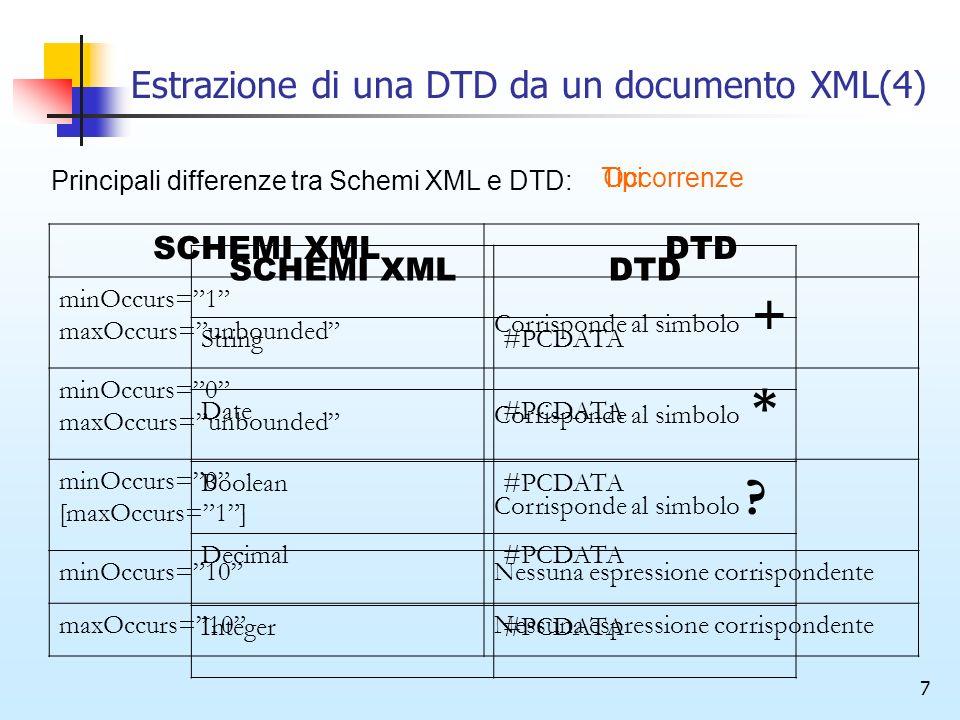7 Estrazione di una DTD da un documento XML(4) SCHEMI XMLDTD minOccurs=1 maxOccurs=unbounded Corrisponde al simbolo + minOccurs=0 maxOccurs=unbounded Corrisponde al simbolo * minOccurs=0 [maxOccurs=1] Corrisponde al simbolo .