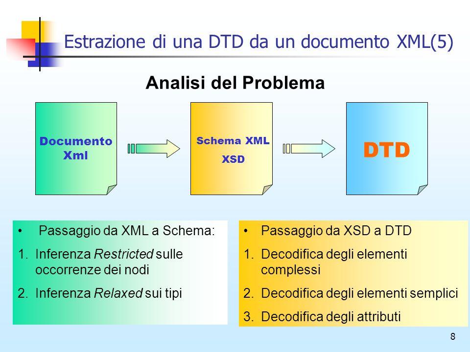 8 Estrazione di una DTD da un documento XML(5) Documento Xml Schema XML XSD DTD Analisi del Problema Passaggio da XML a Schema: 1.Inferenza Restricted sulle occorrenze dei nodi 2.Inferenza Relaxed sui tipi Passaggio da XSD a DTD 1.Decodifica degli elementi complessi 2.Decodifica degli elementi semplici 3.Decodifica degli attributi