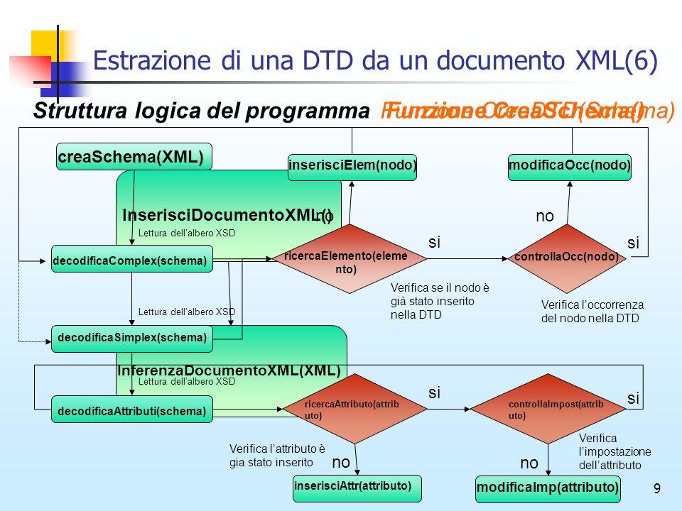 9 Estrazione di una DTD da un documento XML(6) Struttura logica del programmaFunzione CreaSchema() InserisciDocumentoXML() InferenzaDocumentoXML(XML) Funzione CreaDTD(Schema) creaSchema(XML) decodificaComplex(schema) ricercaElemento(eleme nto) modificaOcc(nodo)inserisciElem(nodo) controllaOcc(nodo) ricercaAttributo(attrib uto) decodificaSimplex(schema) decodificaAttributi(schema) controllaImpost(attrib uto) inserisciAttr(attributo) si no Verifica se il nodo è già stato inserito nella DTD si no Verifica loccorrenza del nodo nella DTD no si modificaImp(attributo) no si Verifica lattributo è gia stato inserito Verifica limpostazione dellattributo Lettura dellalbero XSD