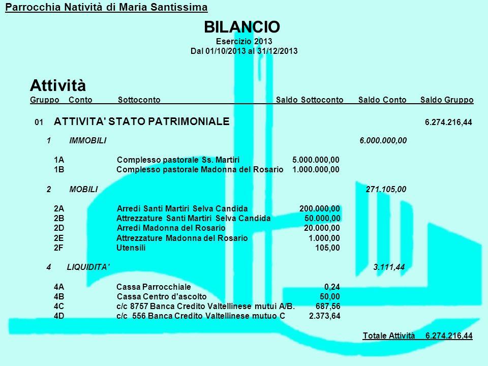 Parrocchia Natività di Maria Santissima BILANCIO Esercizio 2013 Dal 01/10/2013 al 31/12/2013 Passività Gruppo Conto Sottoconto Saldo Sottoconto Saldo Conto Saldo Gruppo 01 ATTIVITA STATO PATRIMONIALE 38,28 4 LIQUIDITA 38,28 4E c/c 6694 Banca Credito Cooperativo di Roma 38,28 02 PASSIVITA STATO PATRIMONIALE 6.235.038,92 1 DEBITI 1.180.727,62 1A Mutuo A 188.762,14 1B Mutuo B 74.773,06 1C Mutuo C 51.504,02 1D Debito Diocesi Porto Santa Rufina 785.329,06 1E Debito gestione precedente 32.026,34 1F Caparra Tecnip 33.333,00 1G Interessi caparra Tecnip 15.000,00 2 NETTO 5.050.164,71 2A Patrimonio netto 5.050.164,71 3 TFR 4.146,59 3A TFR personale segreteria 1.600,00 3B TFR personale pulizie 2.546,59 ___________________________________________ Totale Passività 6.235.077,20 UTILE 39.139,24 ___________________________________________ TOTALE A PAREGGIO 6.274,216,44