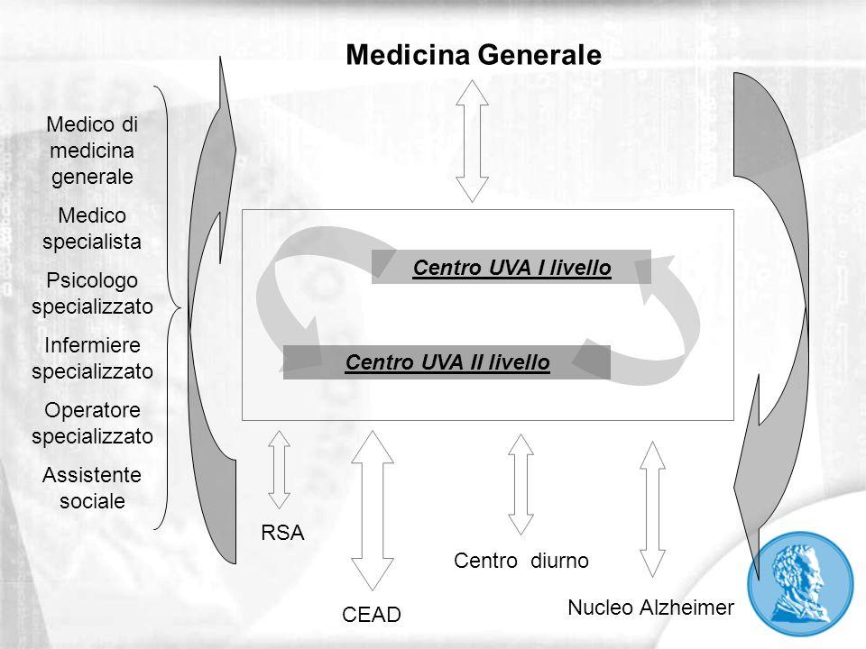 Centro UVA I livello Centro UVA II livello Medicina Generale CEAD RSA Centro diurno Medico di medicina generale Medico specialista Psicologo specializ