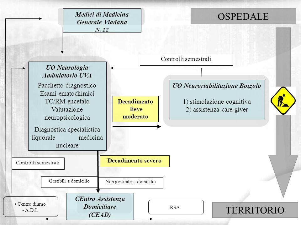 UO Neurologia Ambulatorio UVA Pacchetto diagnostico Esami ematochimici TC/RM encefalo Valutazione neuropsicologica Diagnostica specialistica liquorale