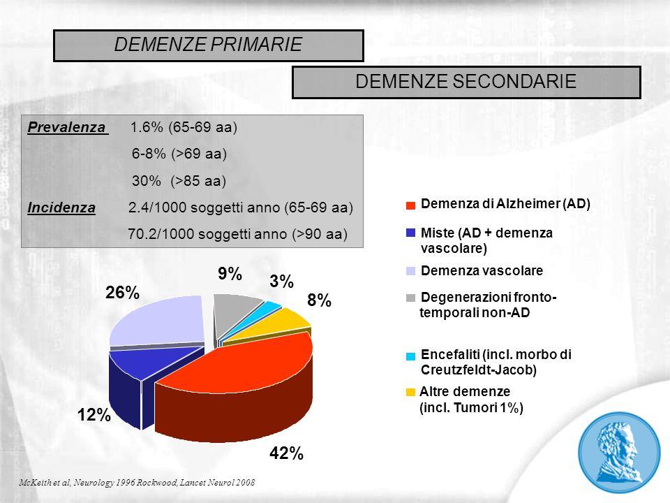 McKeith et al, Neurology 1996 Rockwood, Lancet Neurol 2008 42% 12% 26% 9% 3% 8% Demenza di Alzheimer (AD) Miste (AD + demenza vascolare) Demenza vasco