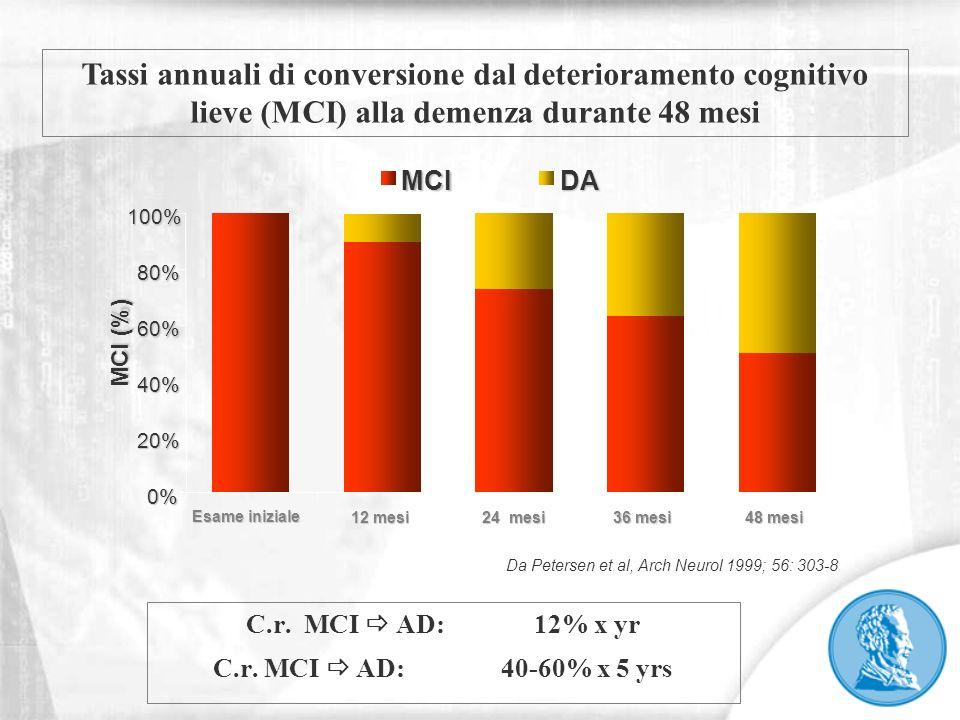 C.r. MCI AD: 12% x yr C.r. MCI AD: 40-60% x 5 yrs Tassi annuali di conversione dal deterioramento cognitivo lieve (MCI) alla demenza durante 48 mesi D