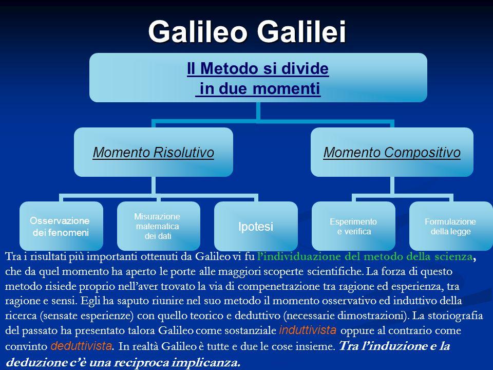 Galileo Galilei Il Metodo si divide in due momenti Momento Risolutivo Osservazione dei fenomeni Misurazione matematica dei dati Ipotesi Momento Compos