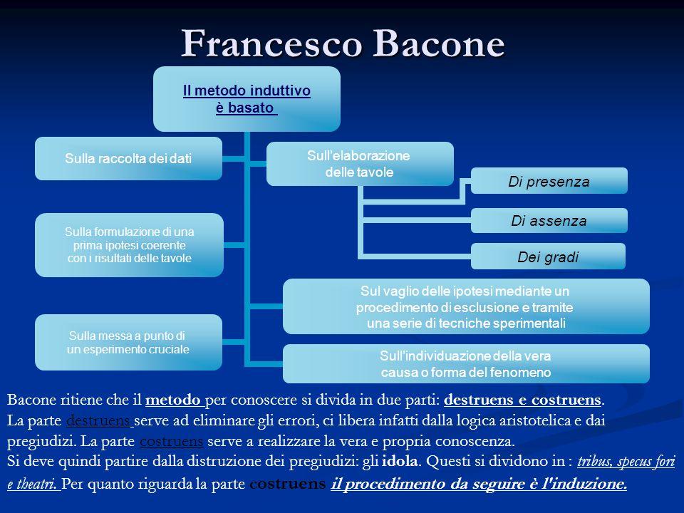 Francesco Bacone Il metodo induttivo è basato Sulla raccolta dei dati Sullelaborazione delle tavole Di presenza Di assenza Dei gradi Sulla formulazion